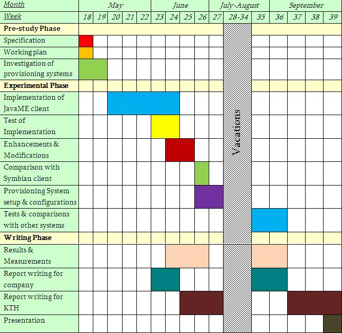 Thesis Work Plan Sample